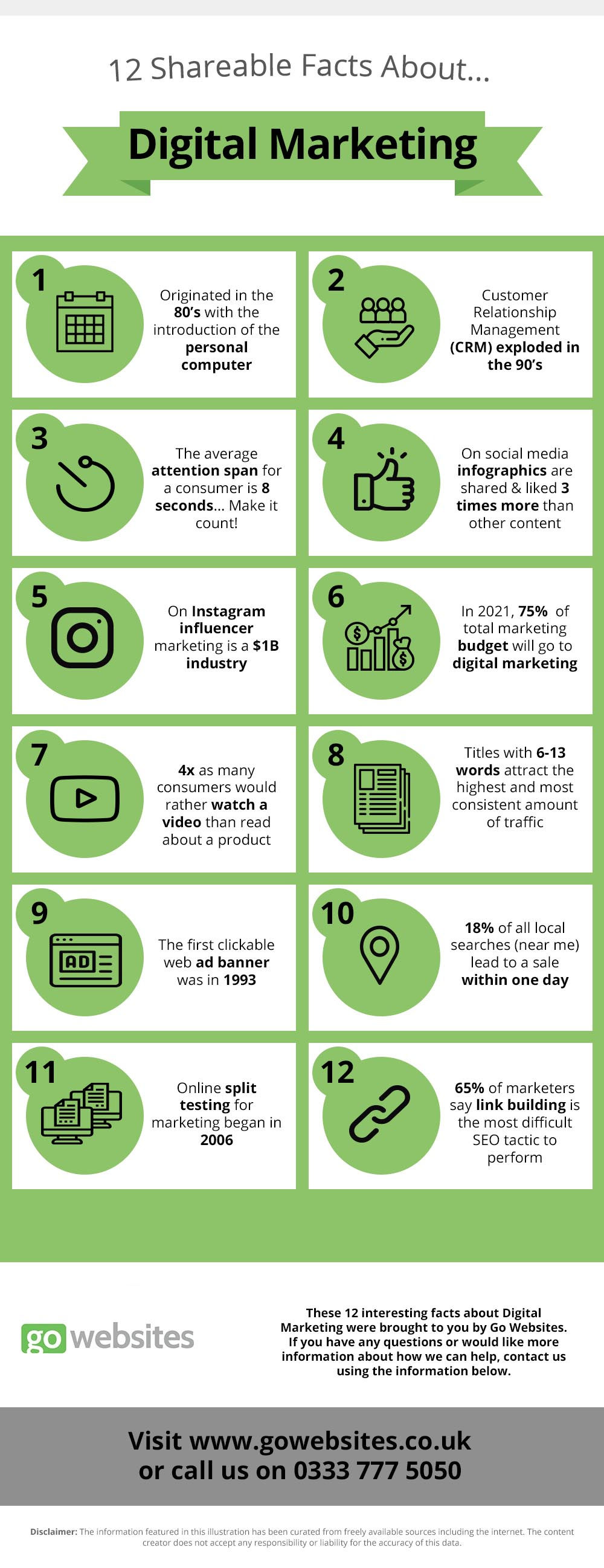 12 Facts About Digital Marketing